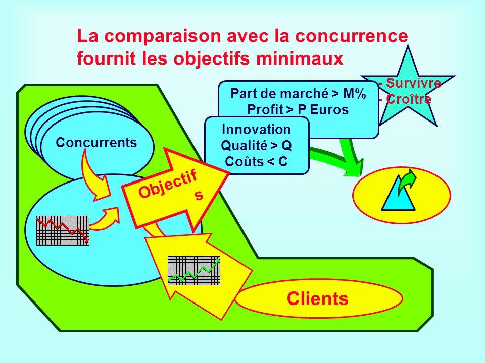 - Survivre - Croître Clients Concurrents Part de marché > M% Profit > P Euros Innovation Qualité > Q Coûts < C Objectif s La comparaison avec la concu