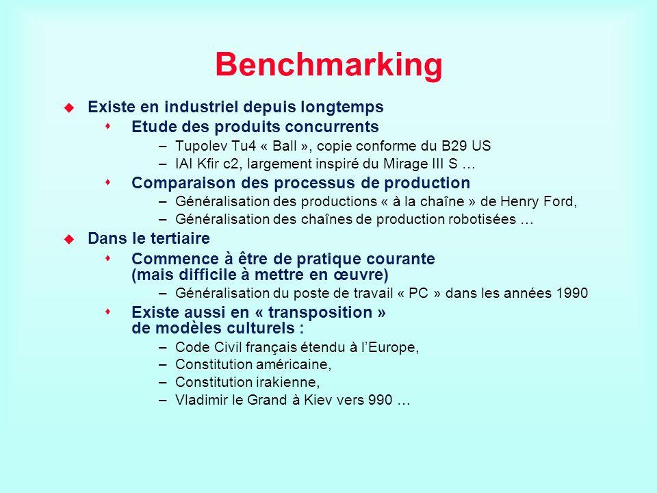 Benchmarking Existe en industriel depuis longtemps Etude des produits concurrents –Tupolev Tu4 « Ball », copie conforme du B29 US –IAI Kfir c2, largem