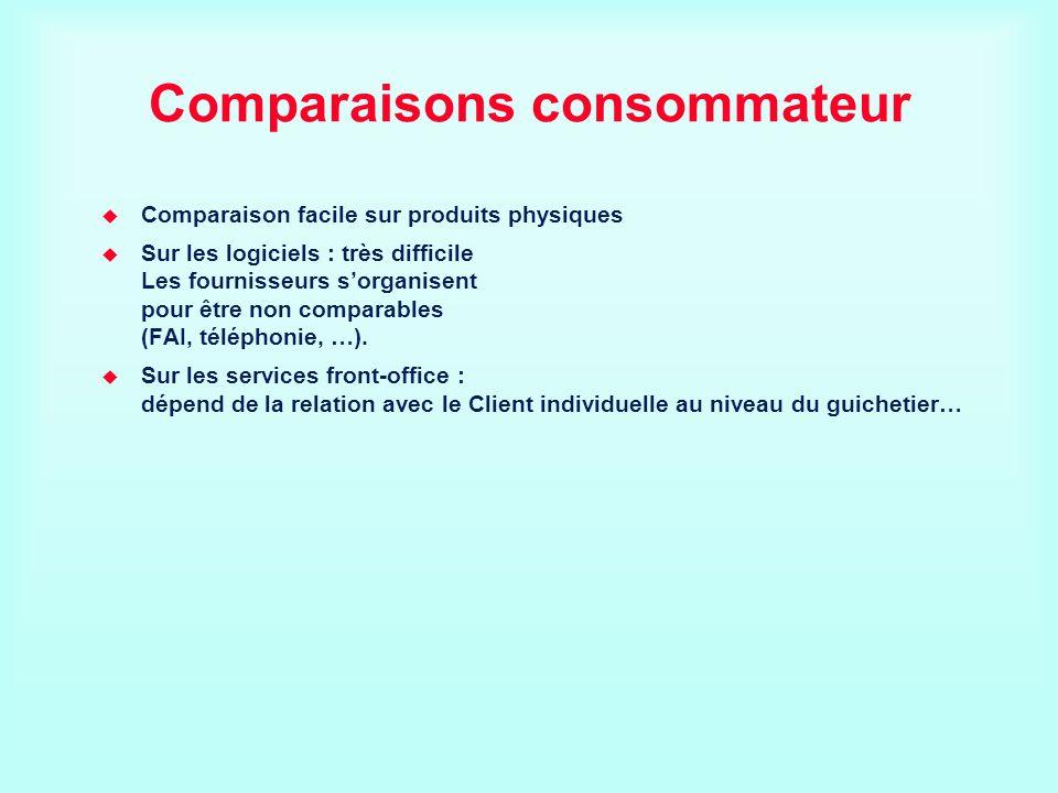 Comparaisons consommateur Comparaison facile sur produits physiques Sur les logiciels : très difficile Les fournisseurs sorganisent pour être non comp