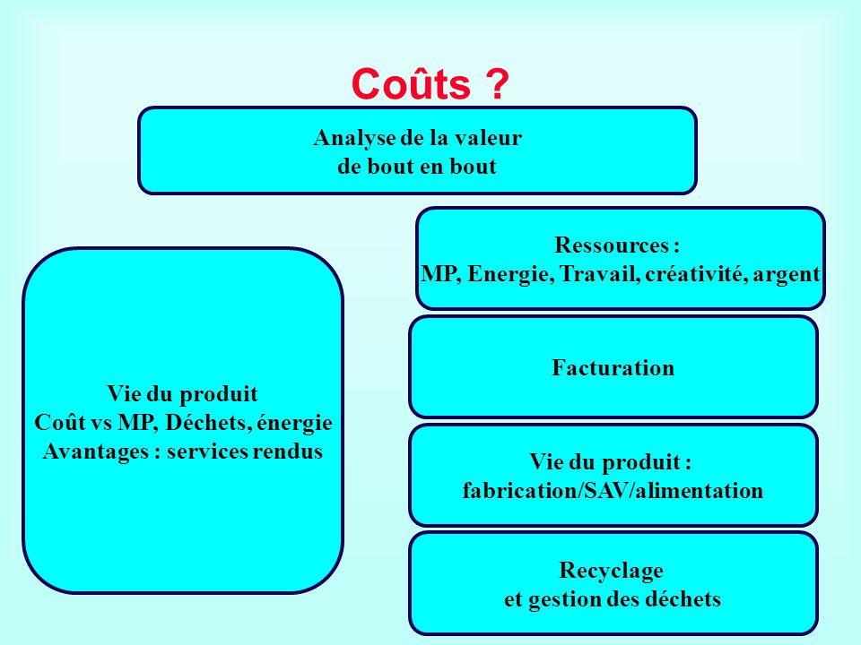 Coûts ? Analyse de la valeur de bout en bout Vie du produit Coût vs MP, Déchets, énergie Avantages : services rendus Ressources : MP, Energie, Travail
