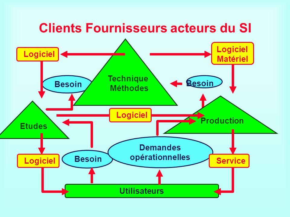 Besoin Clients Fournisseurs acteurs du SI Utilisateurs Besoin Demandes opérationnelles Production Etudes Technique Méthodes Besoin Logiciel Service Lo