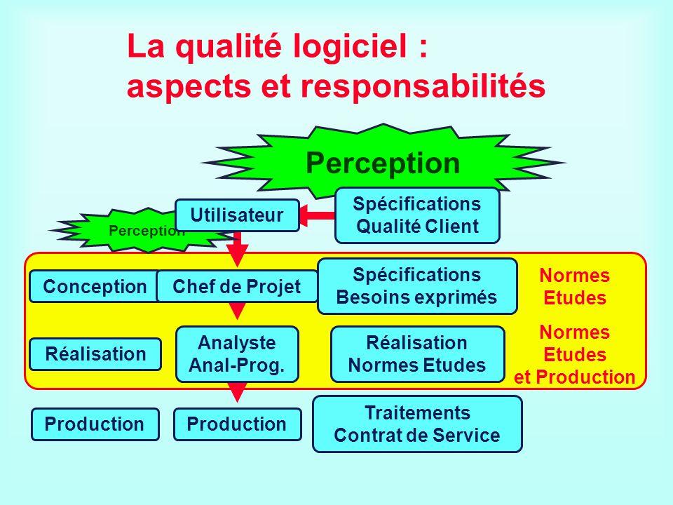 La qualité logiciel : aspects et responsabilités Conception Production Chef de Projet Production Spécifications Besoins exprimés Perception Traitement