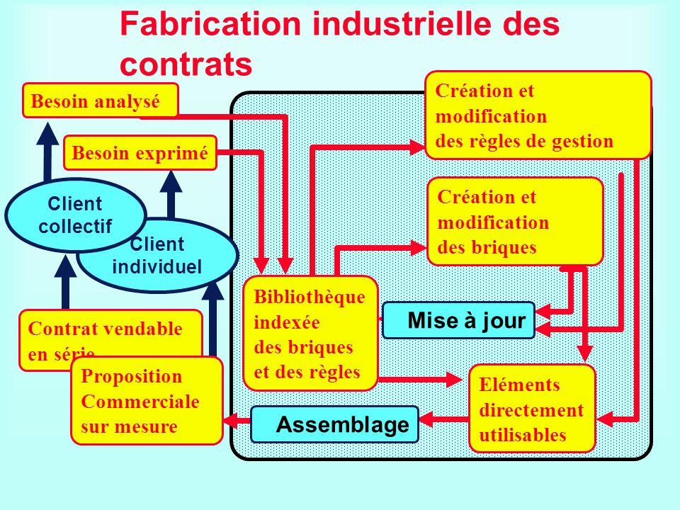 Fabrication industrielle des contrats Création et modification des briques Création et modification des règles de gestion Eléments directement utilisa