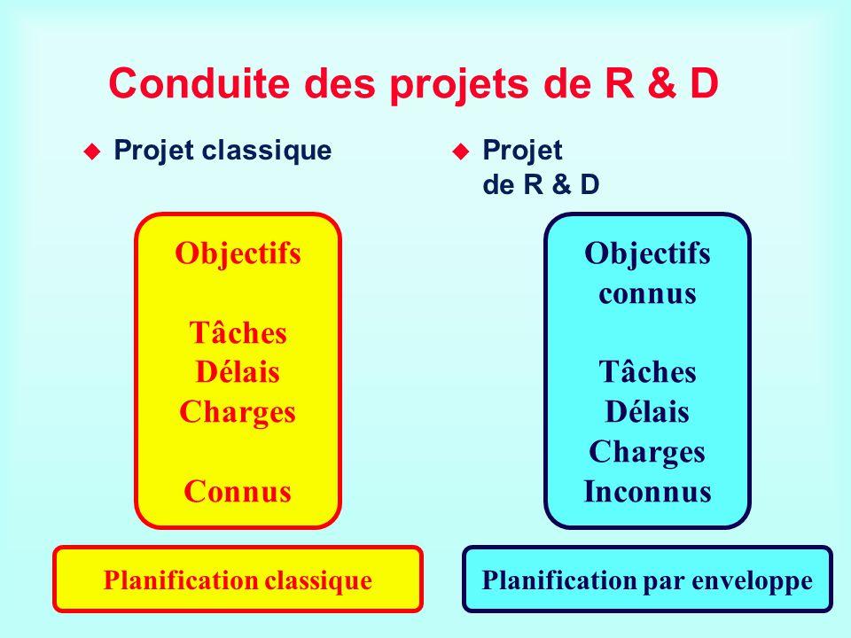 Conduite des projets de R & D Projet classique Projet de R & D Objectifs Tâches Délais Charges Connus Planification par enveloppePlanification classiq
