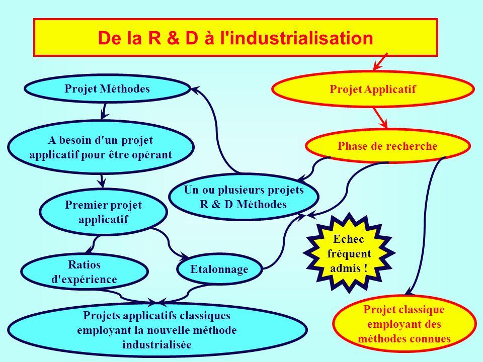 De la R & D à l'industrialisation Projet Méthodes Projet Applicatif A besoin d'un projet applicatif pour être opérant Premier projet applicatif Ratios