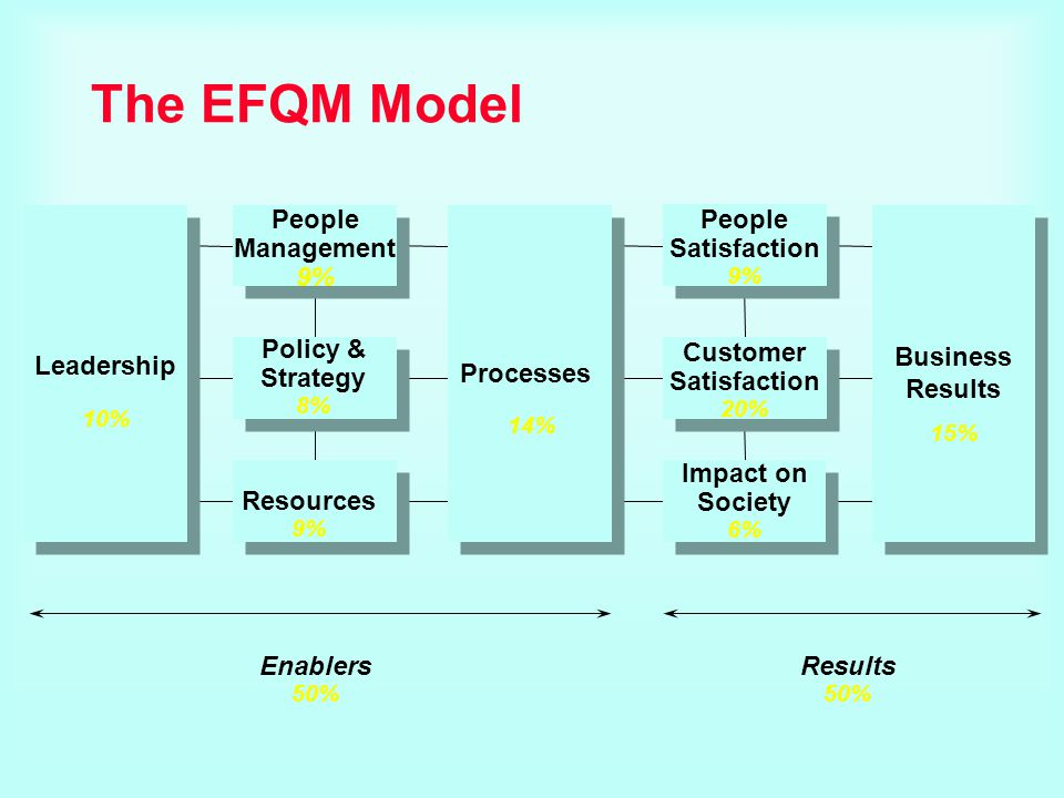 The EFQM Model Enablers 50% Results 50% Processes People Satisfaction 9% Customer Satisfaction 20% Impact on Society 6% Policy & Strategy 8% Resources
