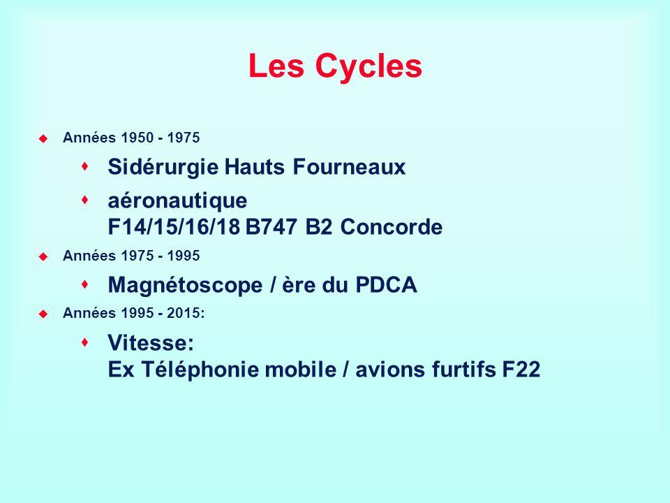 Les Cycles Années 1950 - 1975 Sidérurgie Hauts Fourneaux aéronautique F14/15/16/18 B747 B2 Concorde Années 1975 - 1995 Magnétoscope / ère du PDCA Anné
