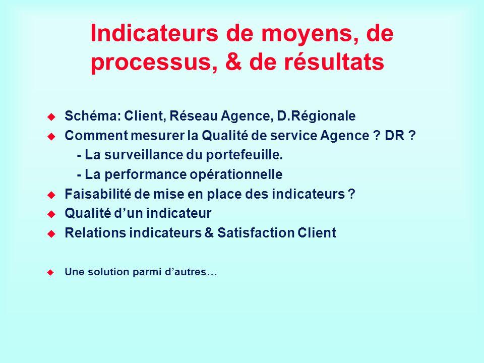 Indicateurs de moyens, de processus, & de résultats Schéma: Client, Réseau Agence, D.Régionale Comment mesurer la Qualité de service Agence ? DR ? - L