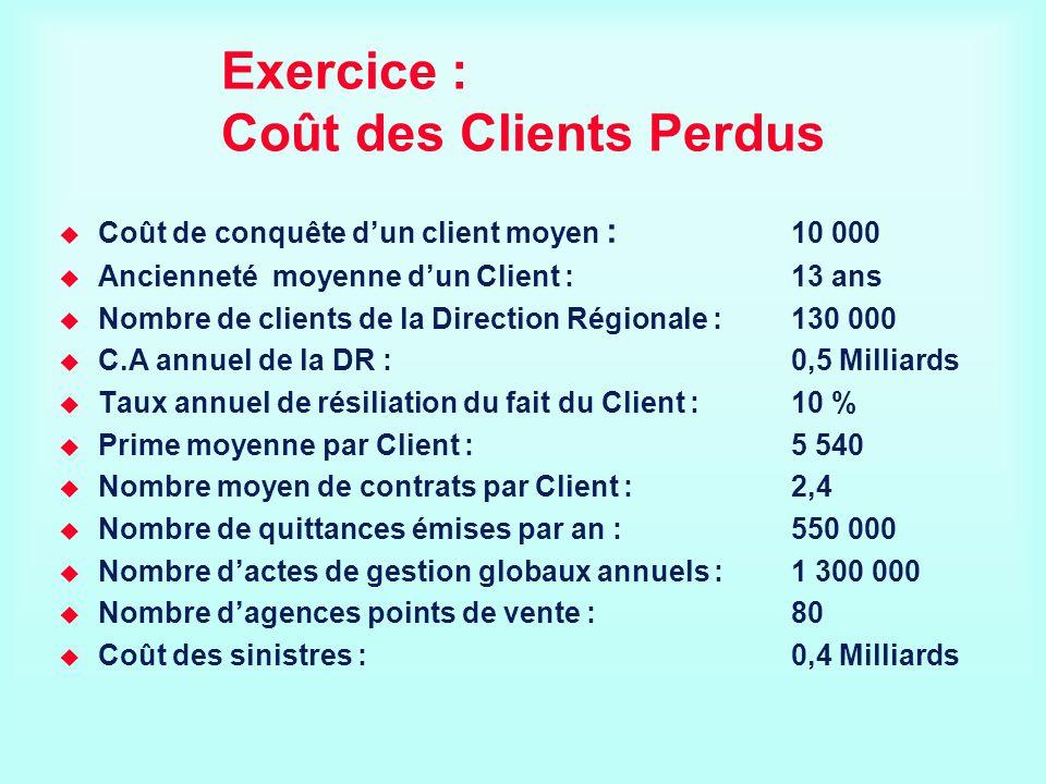 Exercice : Coût des Clients Perdus Coût de conquête dun client moyen : 10 000 Ancienneté moyenne dun Client :13 ans Nombre de clients de la Direction