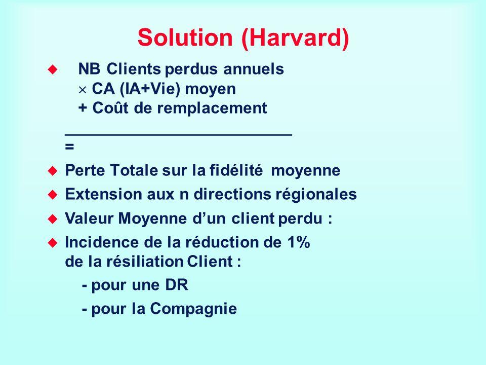 Solution (Harvard) NB Clients perdus annuels CA (IA+Vie) moyen + Coût de remplacement _________________________ = Perte Totale sur la fidélité moyenne