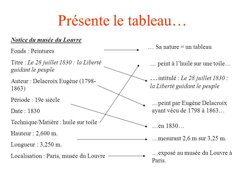 Présente le tableau… Notice du musée du Louvre Fonds : Peintures Titre : Le 28 juillet 1830 : la Liberté guidant le peuple Auteur : Delacroix Eugène (