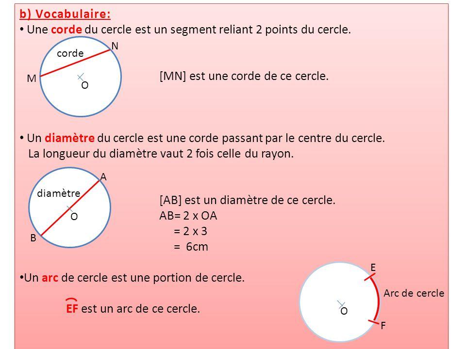 b) Vocabulaire: Une corde du cercle est un segment reliant 2 points du cercle. [MN] est une corde de ce cercle. Un diamètre du cercle est une corde pa