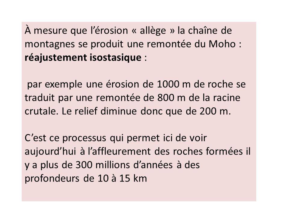 À mesure que lérosion « allège » la chaîne de montagnes se produit une remontée du Moho : réajustement isostasique : par exemple une érosion de 1000 m