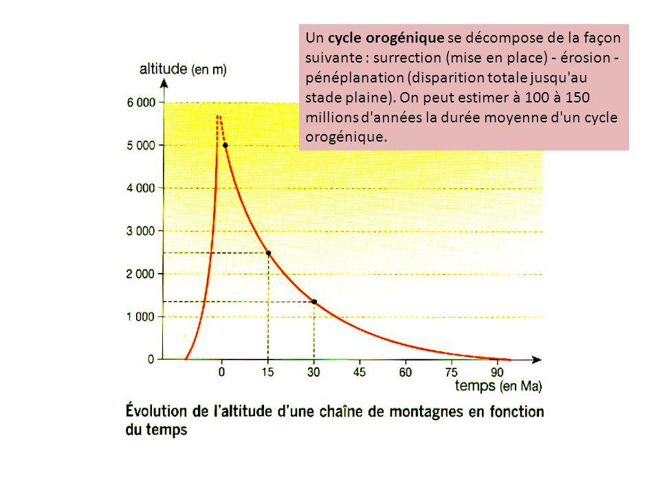 Un cycle orogénique se décompose de la façon suivante : surrection (mise en place) - érosion - pénéplanation (disparition totale jusqu'au stade plaine