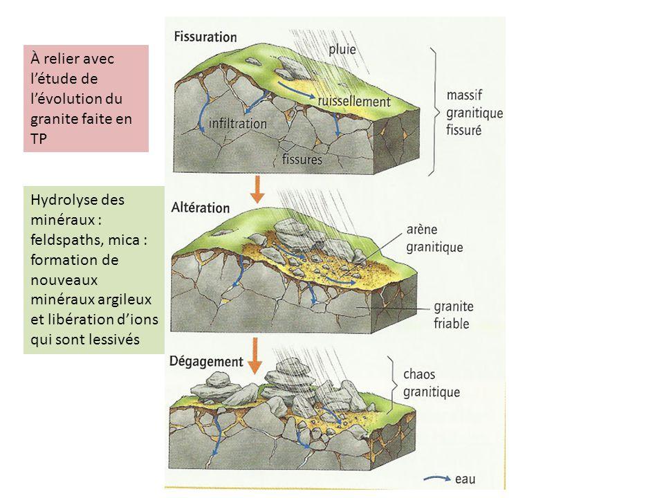 À relier avec létude de lévolution du granite faite en TP Hydrolyse des minéraux : feldspaths, mica : formation de nouveaux minéraux argileux et libér