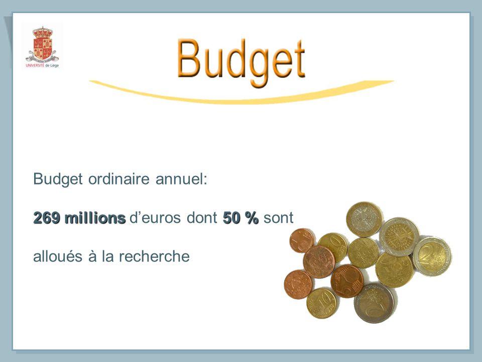 Budget ordinaire annuel: 269 millions50 % 269 millions deuros dont 50 % sont alloués à la recherche