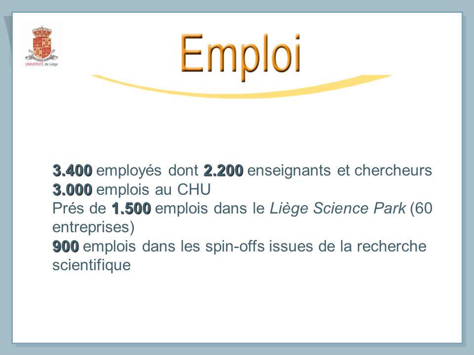 3.4002.200 3.400 employés dont 2.200 enseignants et chercheurs 3.000 3.000 emplois au CHU 1.500 Prés de 1.500 emplois dans le Liège Science Park (60 e