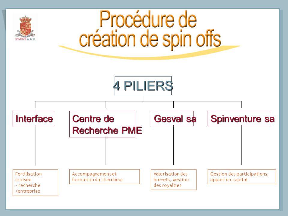 4 PILIERS Interface Centre de Recherche PME Gesval sa Spinventure sa Fertilisation croisée - recherche /entreprise Accompagnement et formation du cher