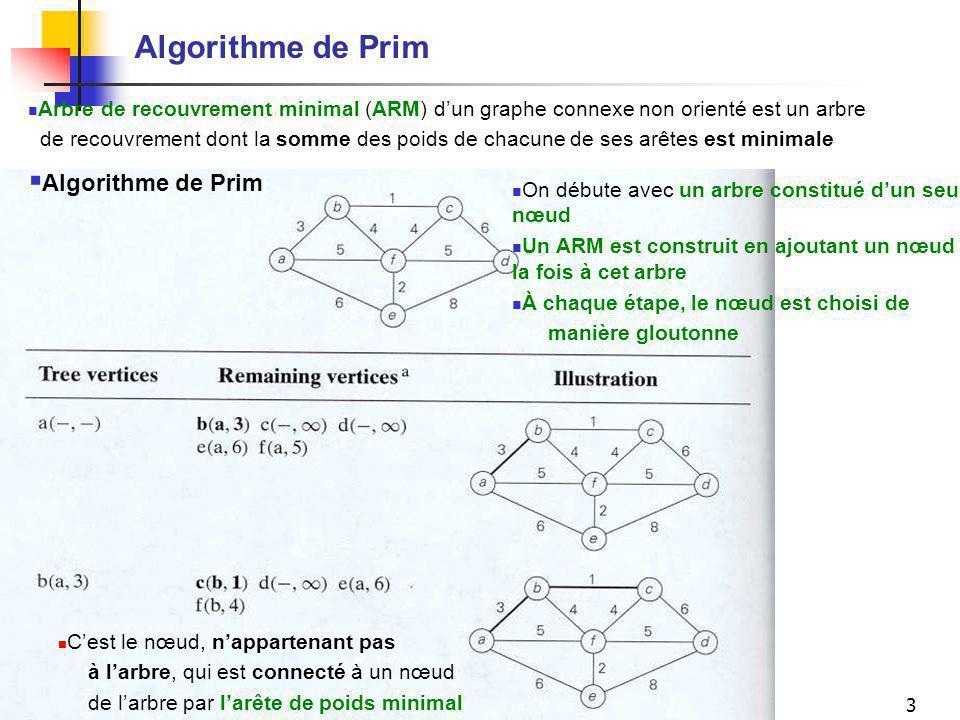 Mario MarchandIFT-17588 (A-05), Chapitre 93 Algorithme de Prim Arbre de recouvrement minimal (ARM) dun graphe connexe non orienté est un arbre de recouvrement dont la somme des poids de chacune de ses arêtes est minimale Algorithme de Prim On débute avec un arbre constitué dun seul nœud Un ARM est construit en ajoutant un nœud à la fois à cet arbre À chaque étape, le nœud est choisi de manière gloutonne Cest le nœud, nappartenant pas à larbre, qui est connecté à un nœud de larbre par larête de poids minimal