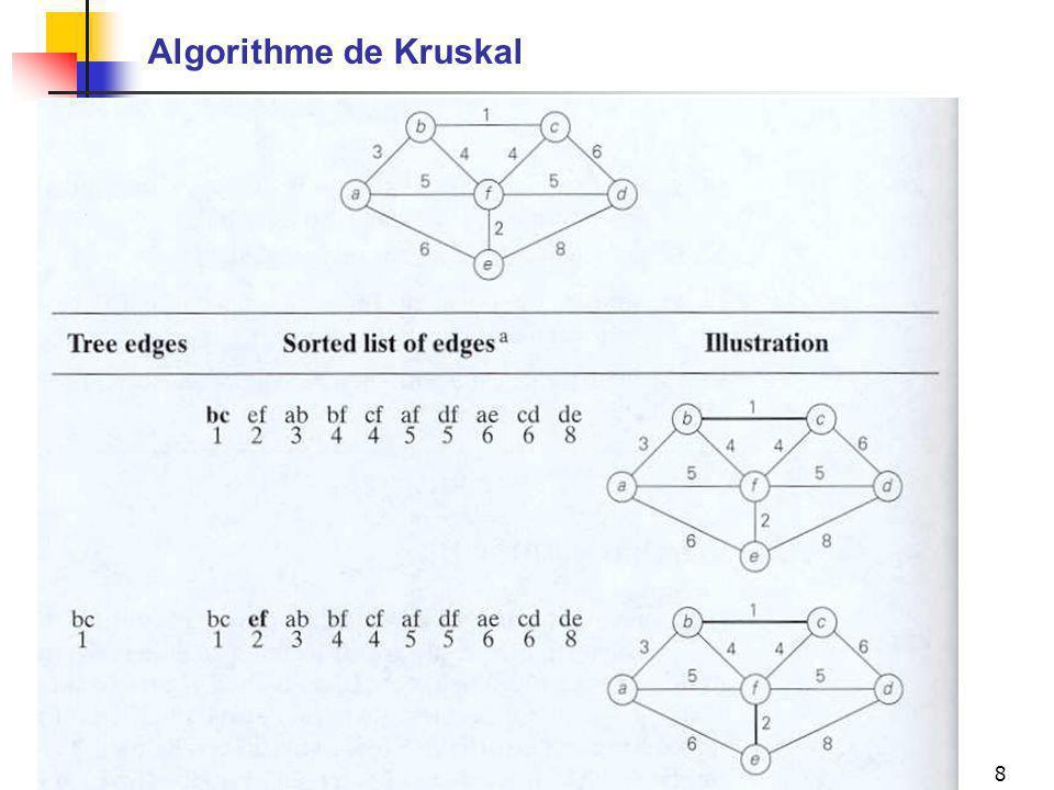 Mario MarchandIFT-17588 (A-05), Chapitre 98 Algorithme de Kruskal