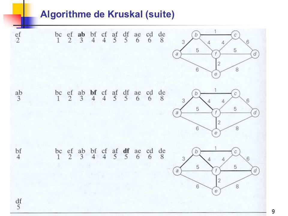 Mario MarchandIFT-17588 (A-05), Chapitre 99 Algorithme de Kruskal (suite)