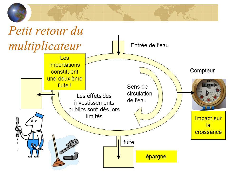 Petit retour du multiplicateur Sens de circulation de leau Entrée de leau fuite Compteur épargne Impact sur la croissance Les importations constituent une deuxième fuite .