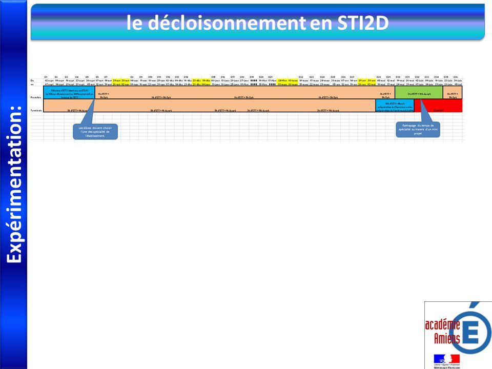 Expérimentation: le décloisonnement en STI2D