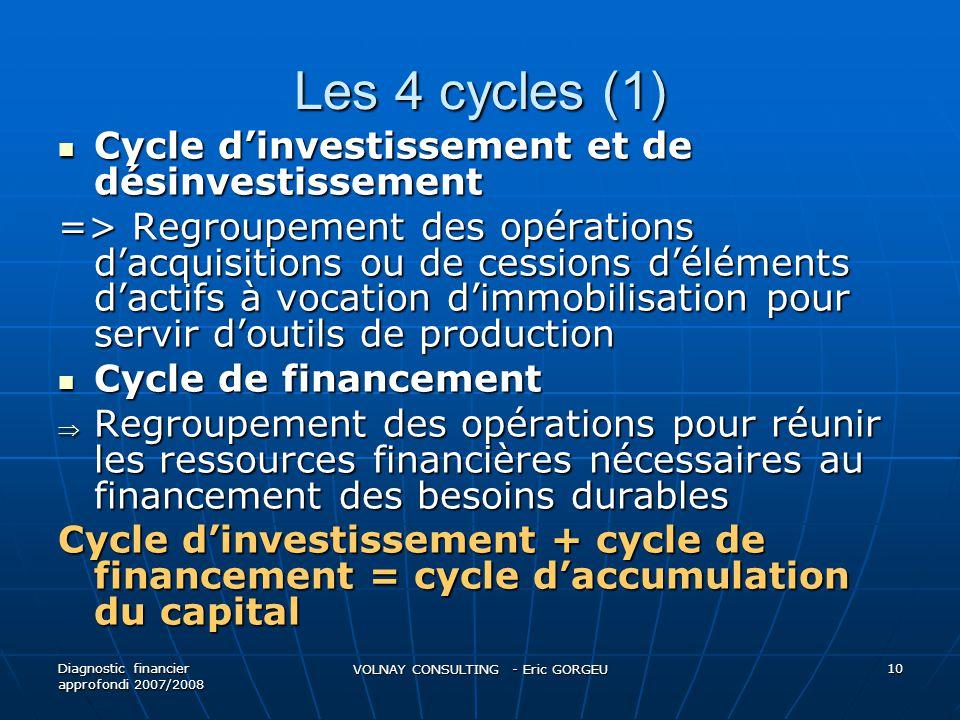 Les 4 cycles (1) Cycle dinvestissement et de désinvestissement Cycle dinvestissement et de désinvestissement => Regroupement des opérations dacquisiti