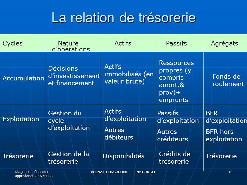 La relation de trésorerie Diagnostic financier approfondi 2007/2008 VOLNAY CONSULTING - Eric GORGEU 12 Cycles Nature Actifs Passifs Agrégats Accumulat