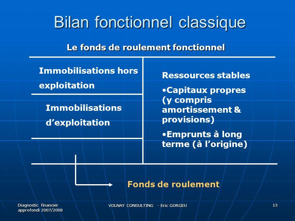 Bilan fonctionnel classique Bilan fonctionnel classique Diagnostic financier approfondi 2007/2008 VOLNAY CONSULTING - Eric GORGEU 13 Immobilisations h