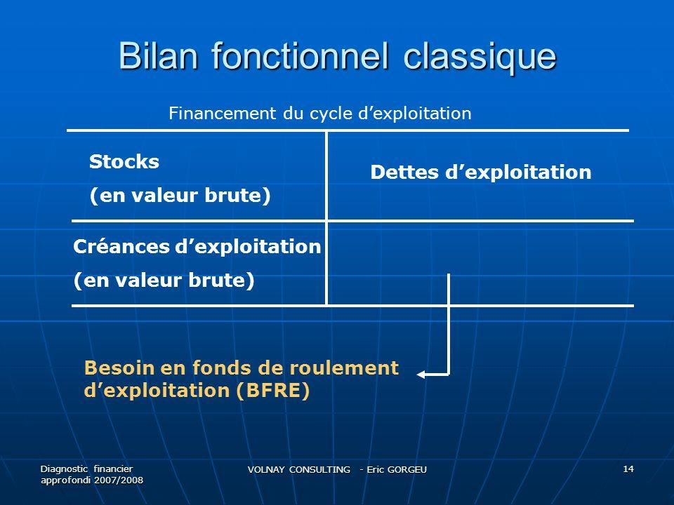 Bilan fonctionnel classique Diagnostic financier approfondi 2007/2008 VOLNAY CONSULTING - Eric GORGEU 14 Stocks (en valeur brute) Créances dexploitati