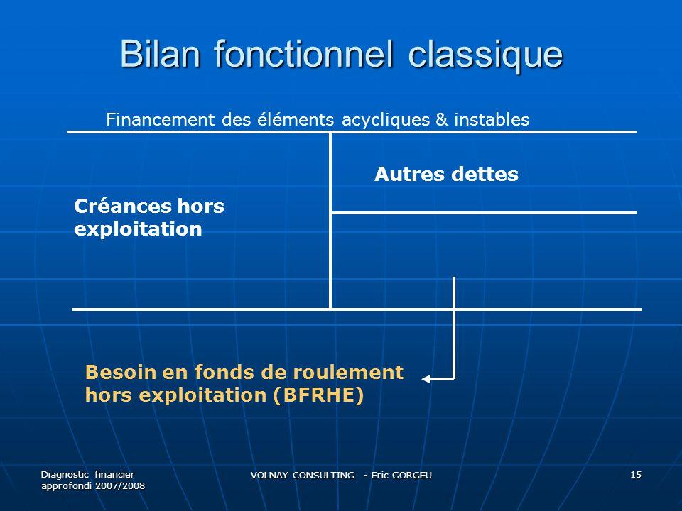 Bilan fonctionnel classique Diagnostic financier approfondi 2007/2008 VOLNAY CONSULTING - Eric GORGEU 15 Créances hors exploitation Autres dettes Beso