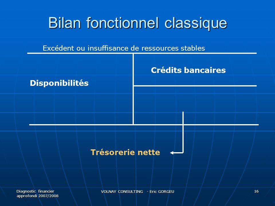 Bilan fonctionnel classique Diagnostic financier approfondi 2007/2008 VOLNAY CONSULTING - Eric GORGEU 16 Disponibilités Crédits bancaires Trésorerie n