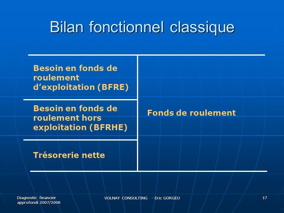 Bilan fonctionnel classique Diagnostic financier approfondi 2007/2008 VOLNAY CONSULTING - Eric GORGEU 17 Fonds de roulement Trésorerie nette Besoin en