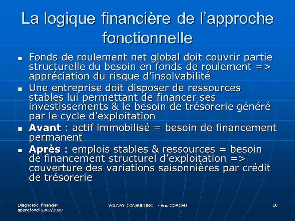 La logique financière de lapproche fonctionnelle Fonds de roulement net global doit couvrir partie structurelle du besoin en fonds de roulement => app