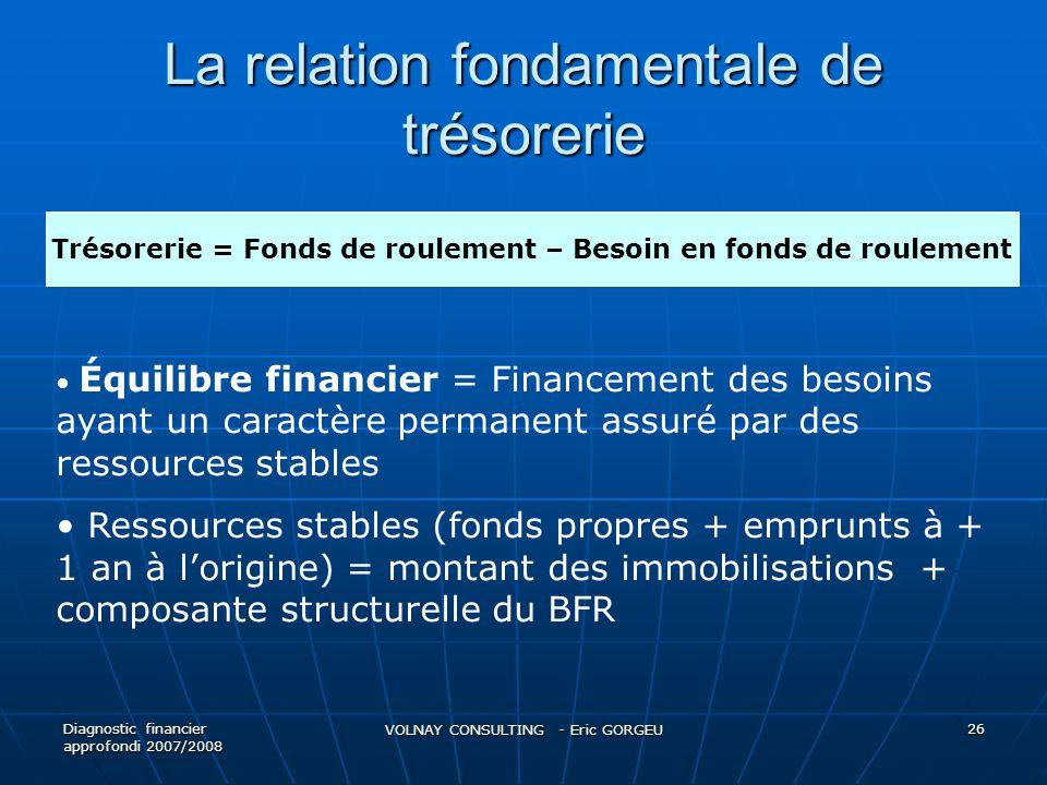 La relation fondamentale de trésorerie Diagnostic financier approfondi 2007/2008 VOLNAY CONSULTING - Eric GORGEU 26 Trésorerie = Fonds de roulement –