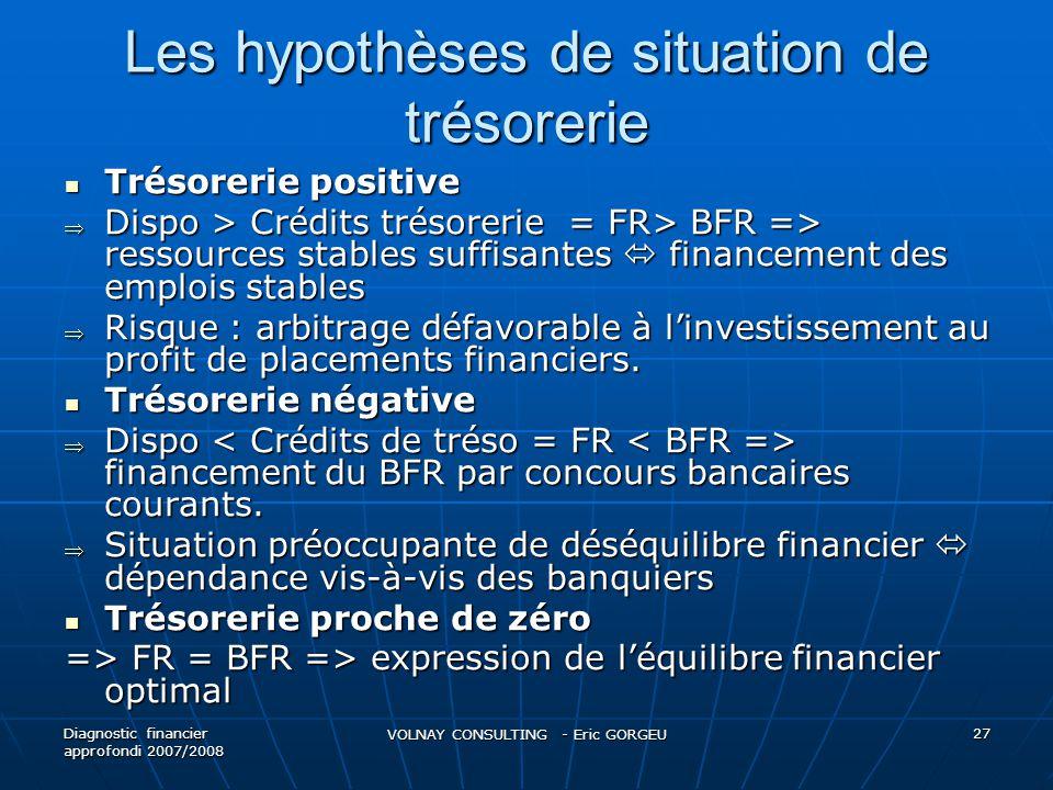 Les hypothèses de situation de trésorerie Trésorerie positive Trésorerie positive Dispo > Crédits trésorerie = FR> BFR => ressources stables suffisant