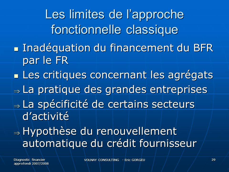 Les limites de lapproche fonctionnelle classique Inadéquation du financement du BFR par le FR Inadéquation du financement du BFR par le FR Les critiqu