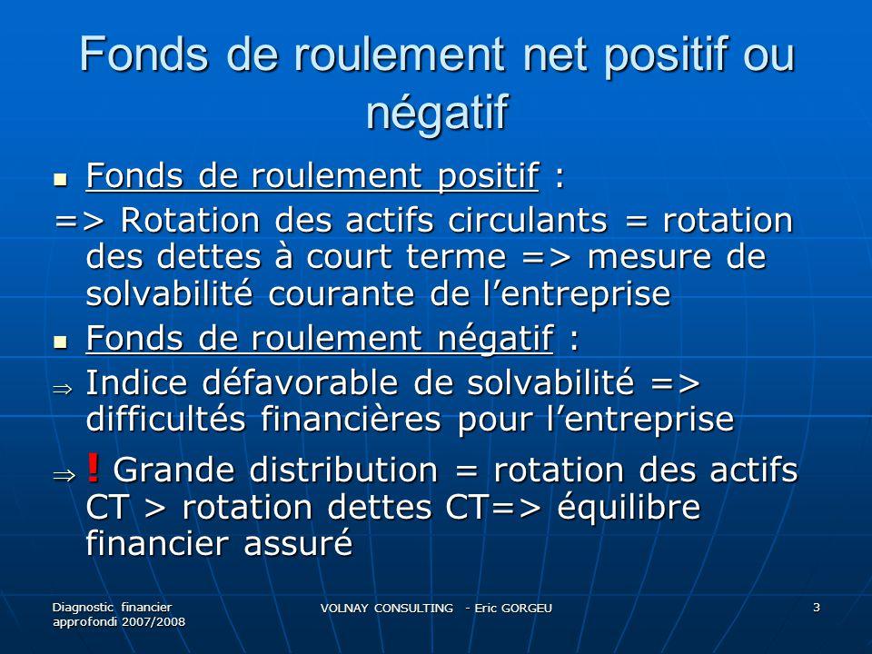 Fonds de roulement net positif ou négatif Fonds de roulement positif : Fonds de roulement positif : => Rotation des actifs circulants = rotation des d