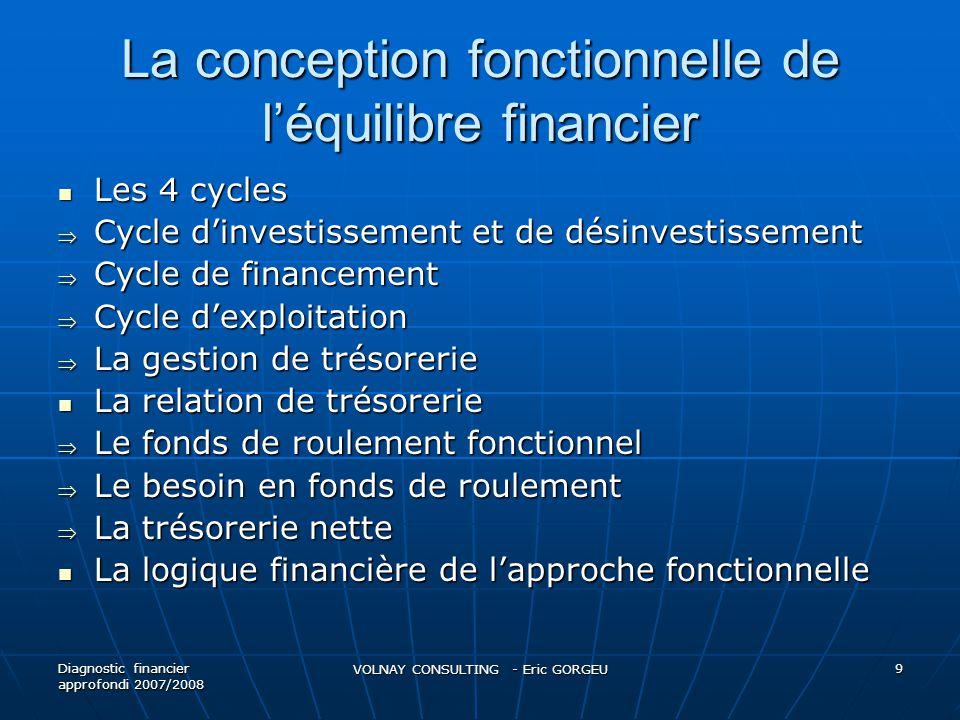 La conception fonctionnelle de léquilibre financier Les 4 cycles Les 4 cycles Cycle dinvestissement et de désinvestissement Cycle dinvestissement et d
