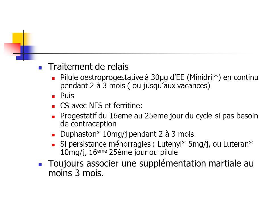 Traitement de relais Pilule oestroprogestative à 30µg dEE (Minidril*) en continu pendant 2 à 3 mois ( ou jusquaux vacances) Puis CS avec NFS et ferritine: Progestatif du 16eme au 25eme jour du cycle si pas besoin de contraception Duphaston* 10mg/j pendant 2 à 3 mois Si persistance ménorragies : Lutenyl* 5mg/j, ou Luteran* 10mg/j, 16 ème 25ème jour ou pilule Toujours associer une supplémentation martiale au moins 3 mois.