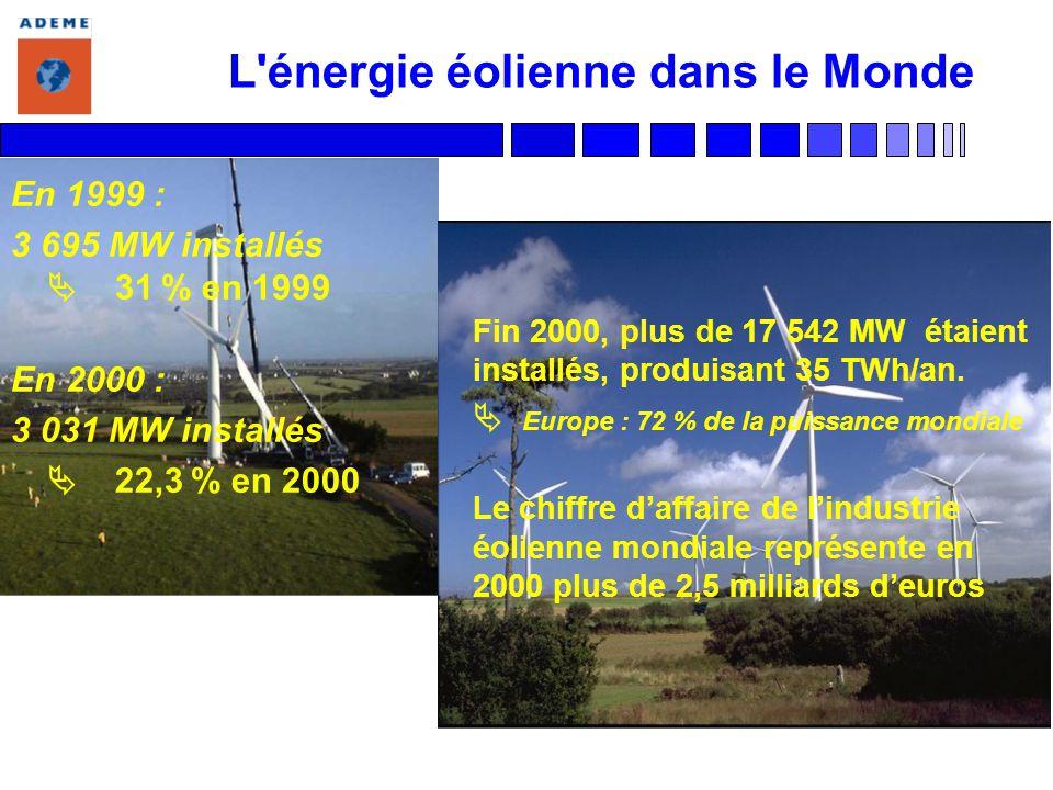 L'énergie éolienne dans le Monde En 1999 : 3 695 MW installés 31 % en 1999 En 2000 : 3 031 MW installés 22,3 % en 2000 Fin 2000, plus de 17 542 MW éta