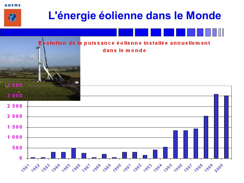 L énergie éolienne en Europe Objectif de la Commission européenne pour 2003 : 10 000 MW 11 930 MW atteints fin 2000 Allemagne : 987 MW en + 5 432 MW Danemark : 539 MW en + 2 281 MW Espagne : 705 MW en + 2 235 MW