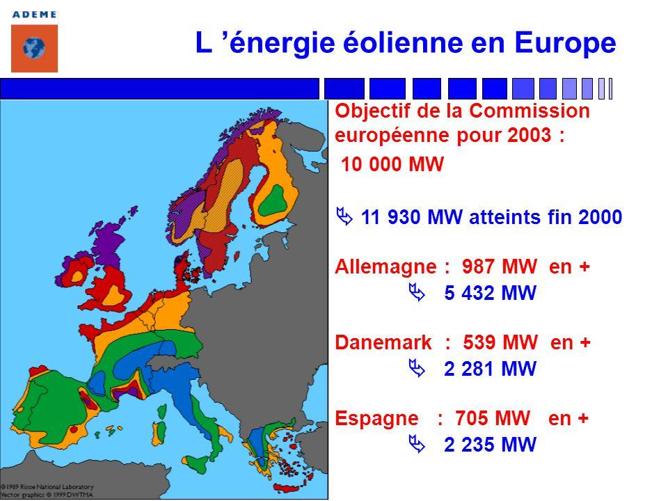 L énergie éolienne en Europe Objectif de la Commission européenne pour 2003 : 10 000 MW 11 930 MW atteints fin 2000 Allemagne : 987 MW en + 5 432 MW D