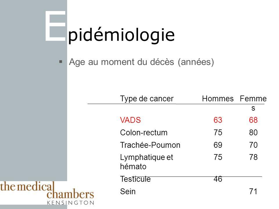 E pidémiologie Age au moment du décès (années) Type de cancerHommesFemme s VADS6368 Colon-rectum7580 Trachée-Poumon6970 Lymphatique et hémato 7578 Testicule46 Sein71 Tous cancers7276