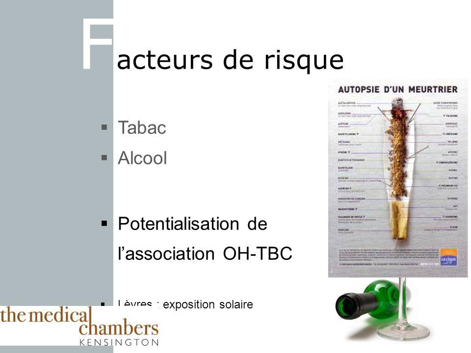 F acteurs de risque Tabac Alcool Potentialisation de lassociation OH-TBC Lèvres : exposition solaire