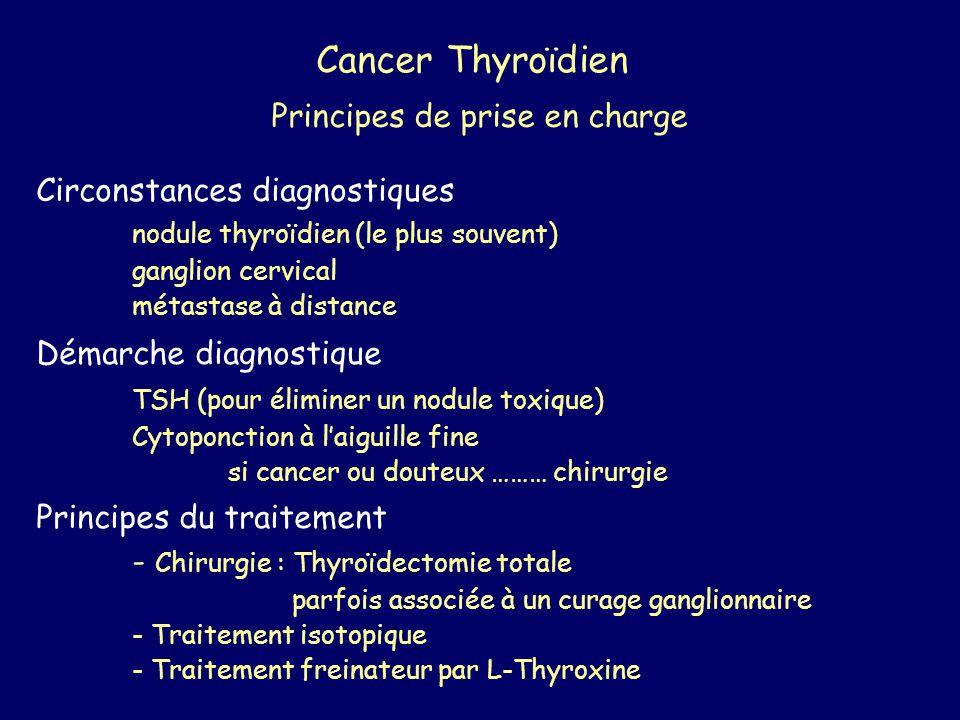 Cancer Thyroïdien Principes de prise en charge Circonstances diagnostiques nodule thyroïdien (le plus souvent) ganglion cervical métastase à distance