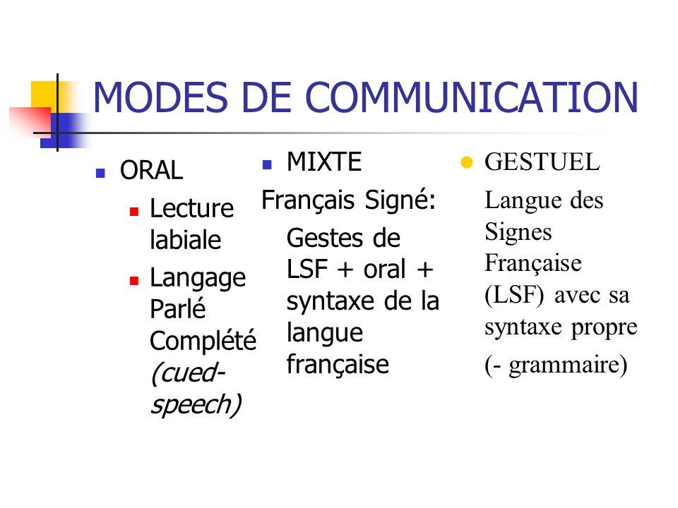 MODES DE COMMUNICATION ORAL Lecture labiale Langage Parlé Complété (cued- speech) MIXTE Français Signé: Gestes de LSF + oral + syntaxe de la langue fr