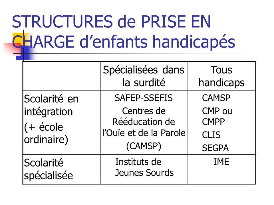 STRUCTURES de PRISE EN CHARGE denfants handicapés Spécialisées dans la surdité Tous handicaps Scolarité en intégration (+ école ordinaire) SAFEP-SSEFI
