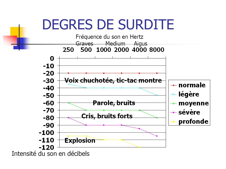 DEGRES DE SURDITE Intensité du son en décibels Fréquence du son en Hertz Graves Medium Aigus Voix chuchotée, tic-tac montre Parole, bruits Cris, bruit